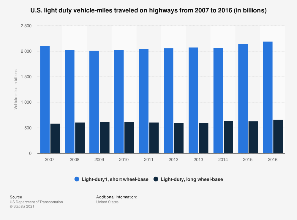 Statistic: U.S. light duty vehicle-miles traveled on highways from 2007 to 2016 (in billions)   Statista