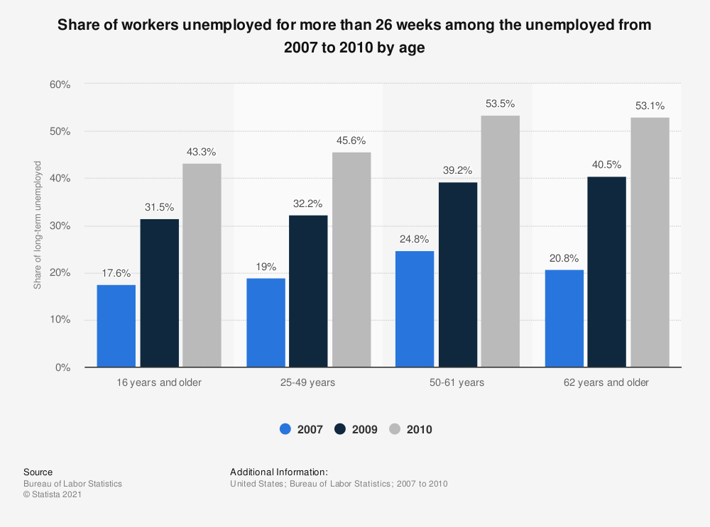 Statistic: Share of workers unemployed for more than 26 weeks among the unemployed from 2007 to 2010 by age | Statista