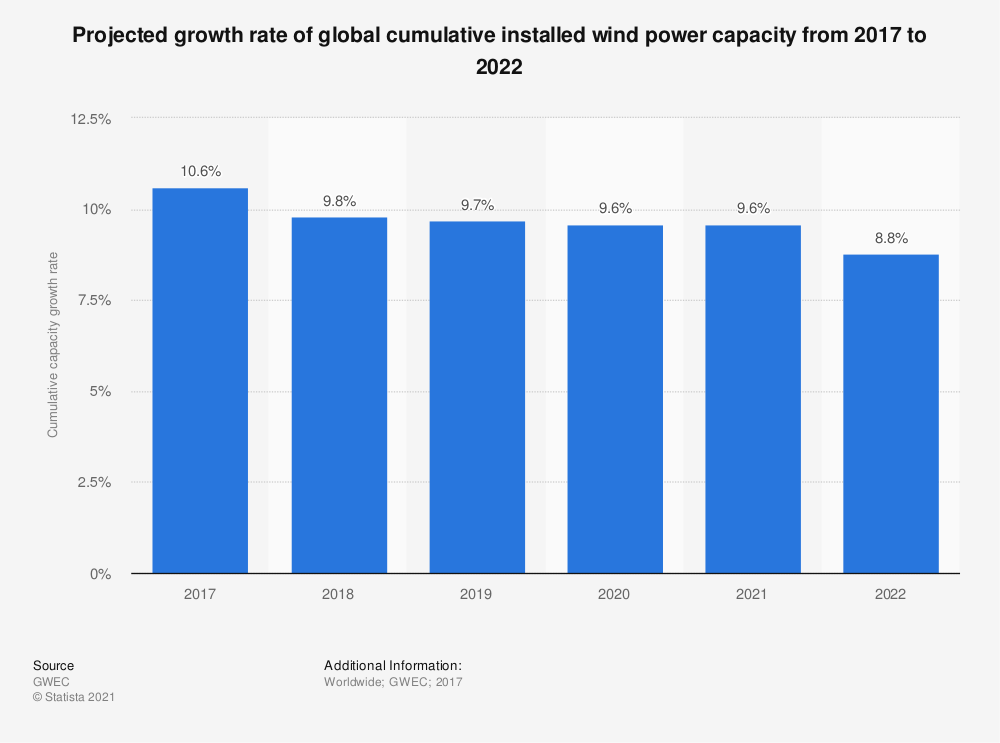 Statistic: Projected growth rate of global cumulative installed wind power capacity from 2017 to 2022 | Statista