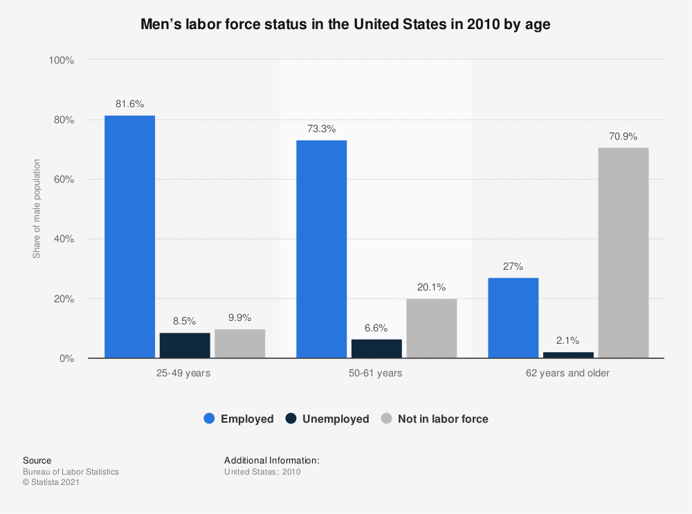 Statistic: Men's labor force status in the United States in 2010 by age  | Statista
