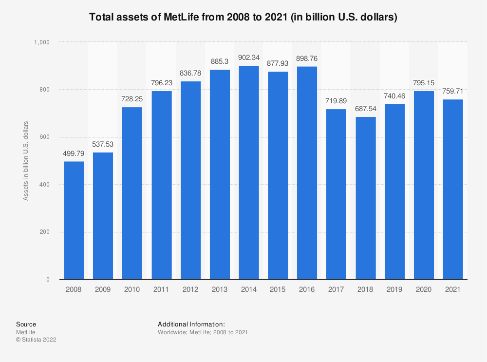 Statistic: Total assets of MetLife from 2008 to 2018 (in billion U.S. dollars) | Statista