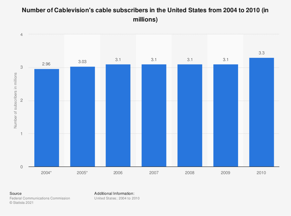 Statistic: Number of Cablevision's cable subscribers in the United States from 2004 to 2010 (in millions) | Statista