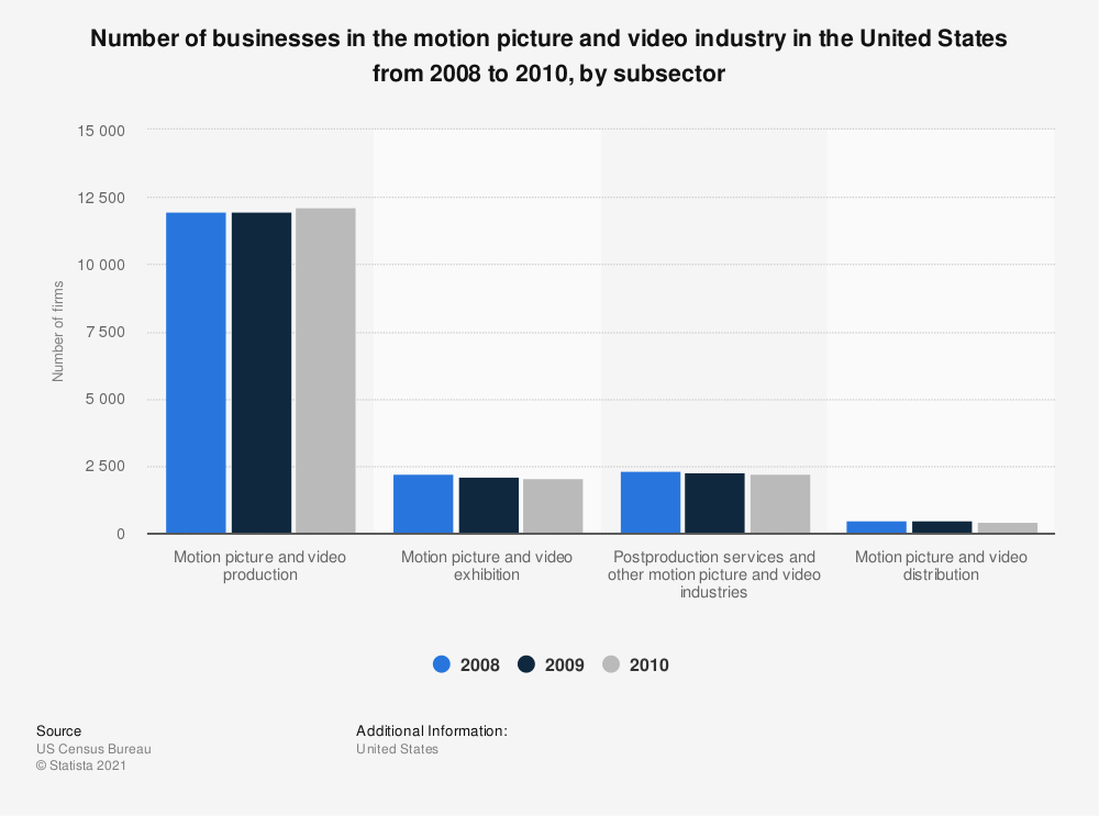 Statistic: Number of businesses in the motion picture and video industry in the United States from 2008 to 2010, by subsector | Statista