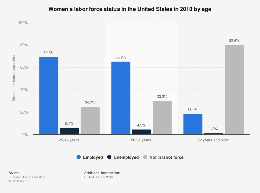 Statistic: Women's labor force status in the United States in 2010 by age  | Statista