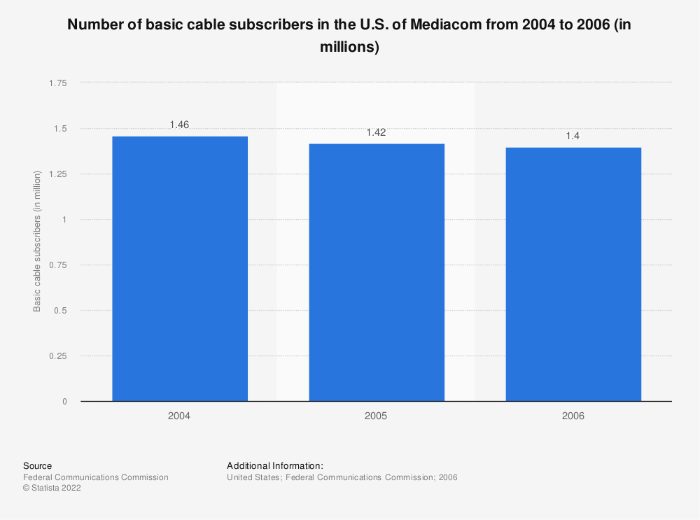 Statistic: Number of basic cable subscribers in the U.S. of Mediacom from 2004 to 2006 (in millions) | Statista