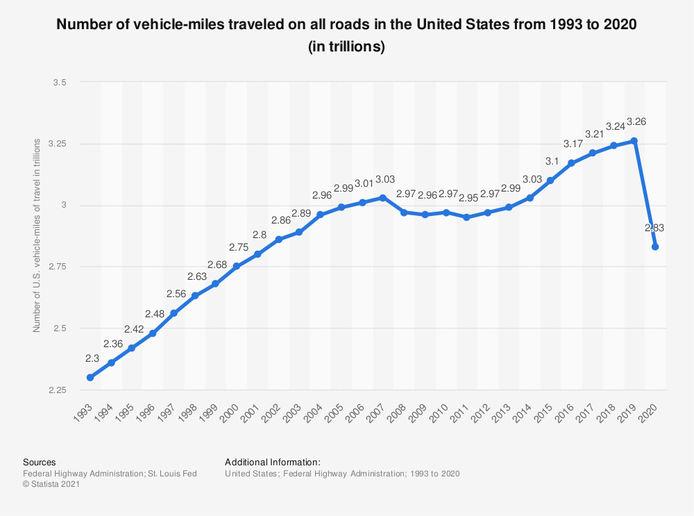 Statistic: Number of vehicle-miles traveled on all roads in the United States from 1993 to 2019 (in trillions) | Statista