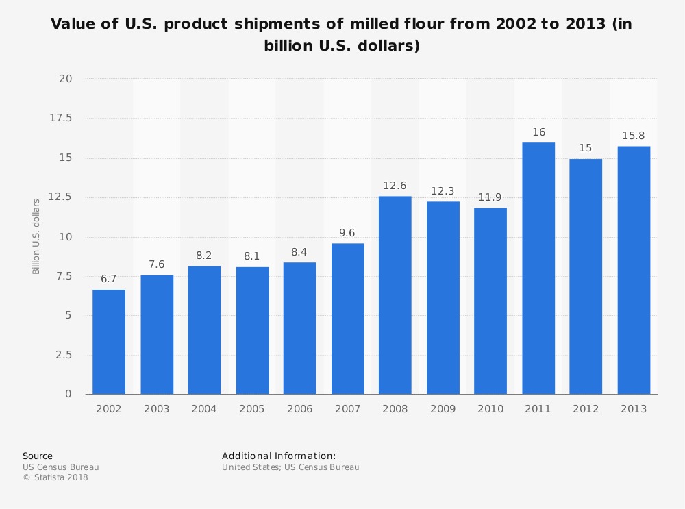 Statistic: Value of U.S. product shipments of milled flour from 2002 to 2013 (in billion U.S. dollars) | Statista