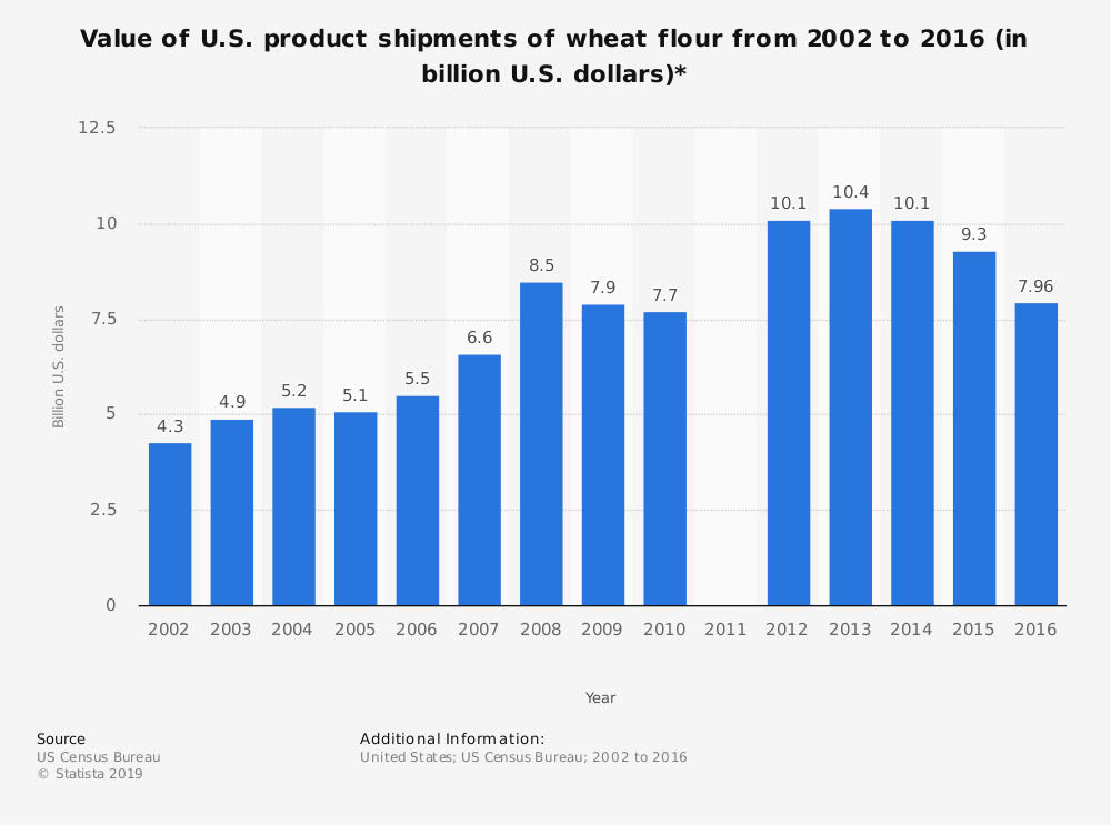 Statistic: Value of U.S. product shipments of wheat flour from 2002 to 2016 (in billion U.S. dollars)* | Statista