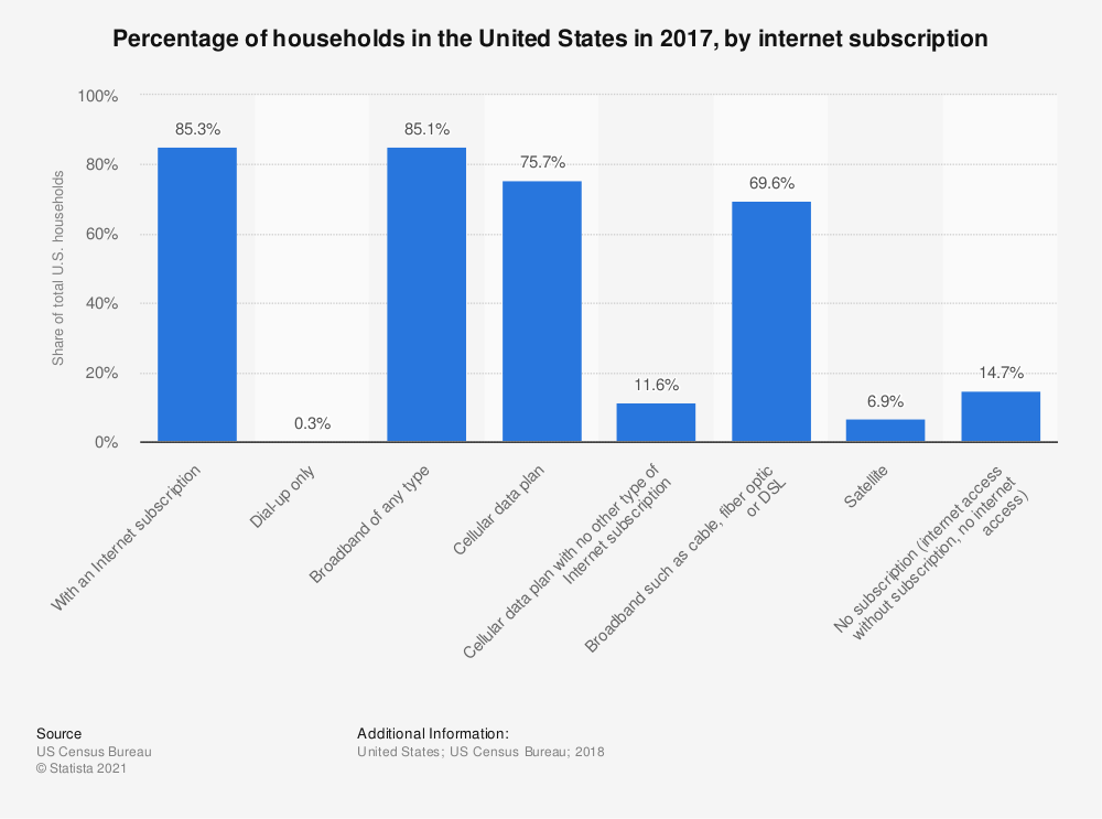 Statistic: Percentage of households in the United States in 2016, by internet subscription  | Statista