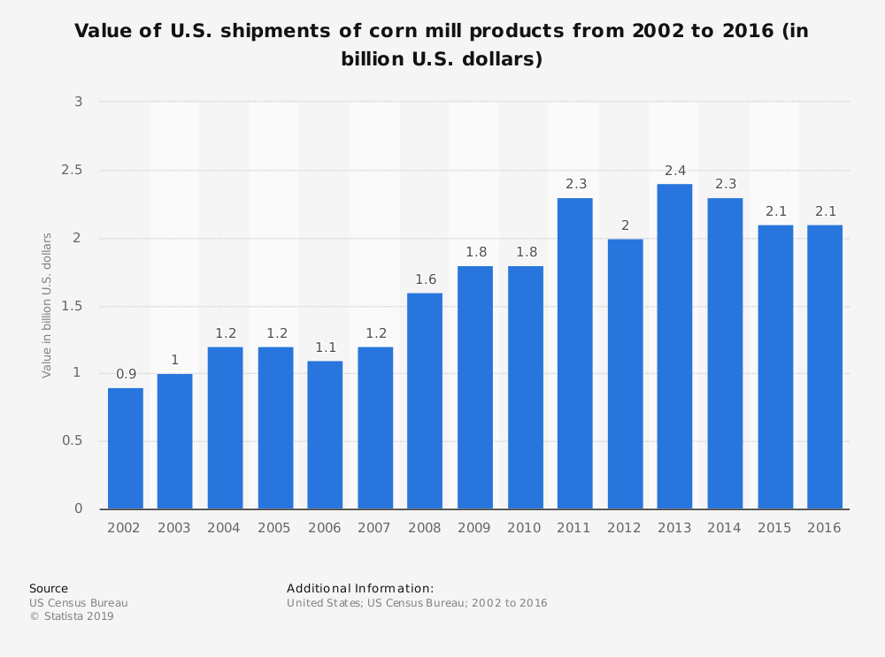 Statistic: Value of U.S. shipments of corn mill products from 2002 to 2016 (in billion U.S. dollars) | Statista