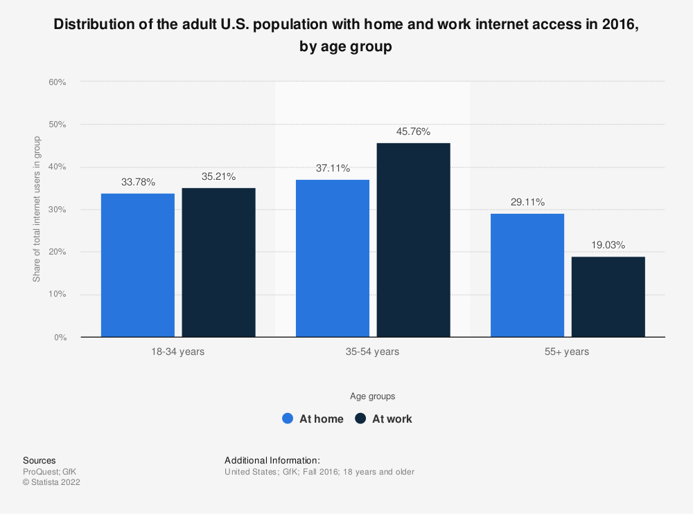 Statistic: Distribution of the adult U.S. population with home and work internet access in 2016, by age group | Statista