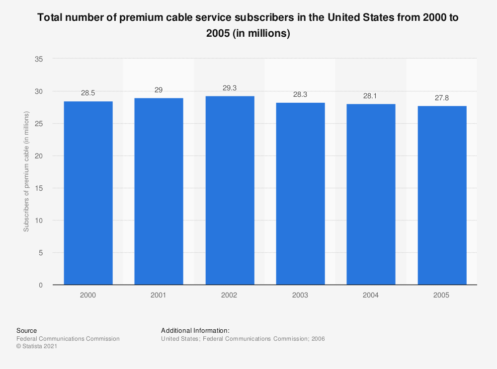 Statistic: Total number of premium cable service subscribers in the United States from 2000 to 2005 (in millions) | Statista