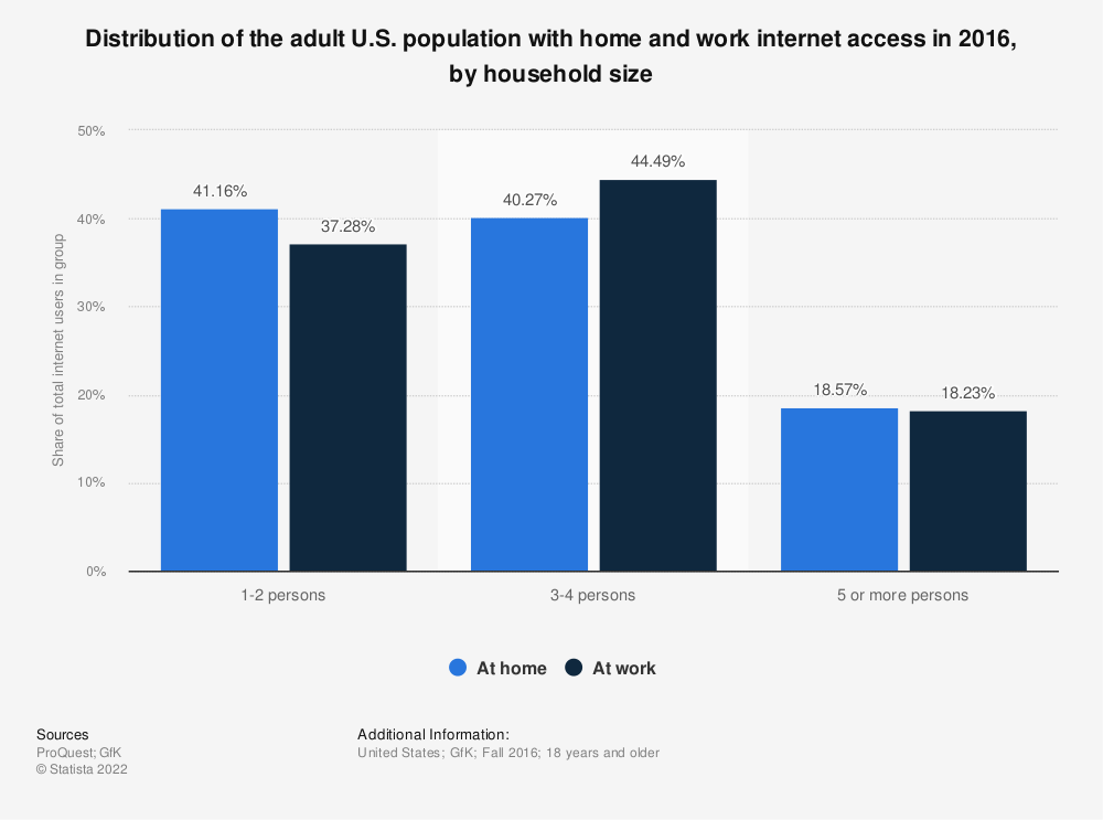 Statistic: Distribution of the adult U.S. population with home and work internet access in 2016, by household size | Statista