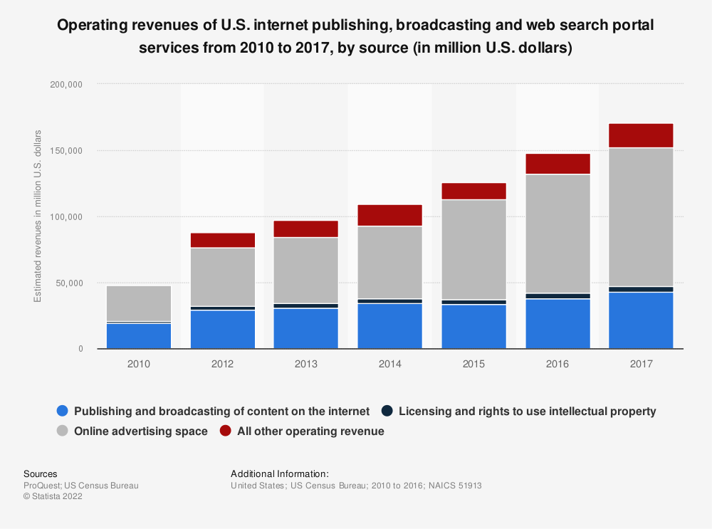 Statistic: Operating revenues of U.S. internet publishing, broadcasting and web search portal services from 2010 to 2016, by source (in million U.S. dollars) | Statista