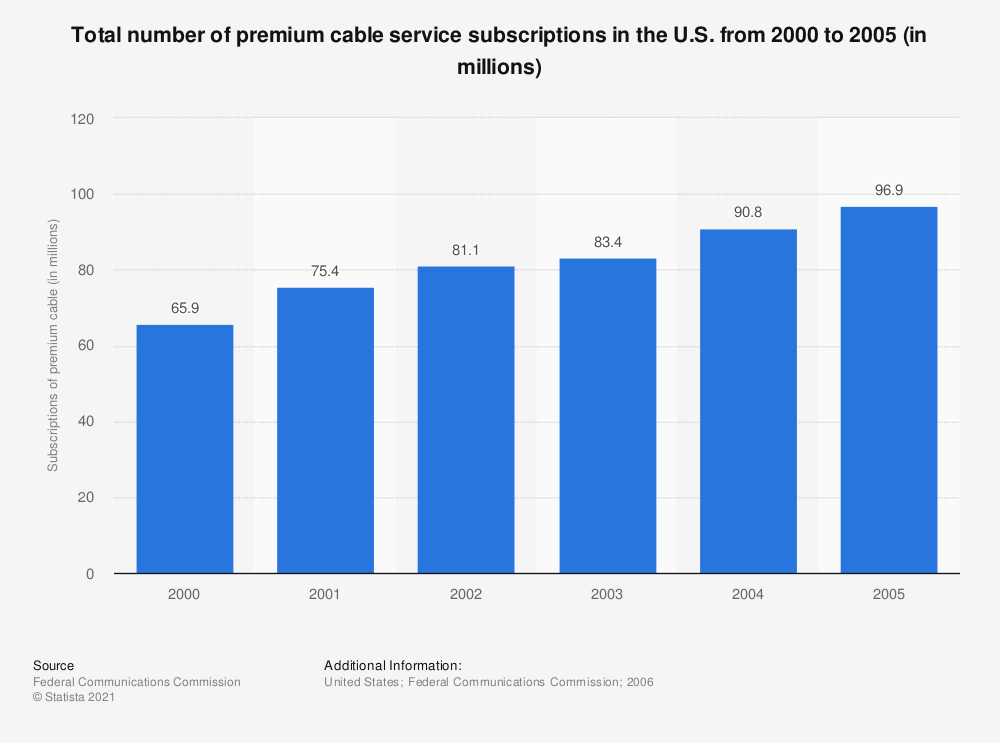 Statistic: Total number of premium cable service subscriptions in the U.S. from 2000 to 2005 (in millions) | Statista