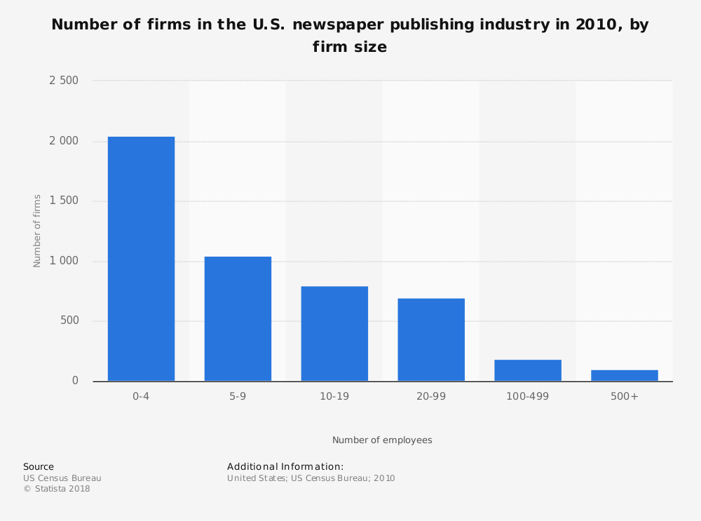 Statistic: Number of firms in the U.S. newspaper publishing industry in 2010, by firm size | Statista
