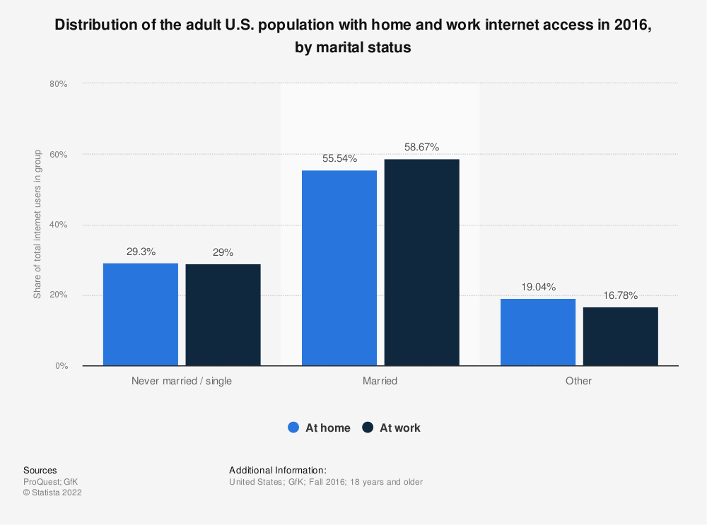 Statistic: Distribution of the adult U.S. population with home and work internet access in 2016, by marital status | Statista