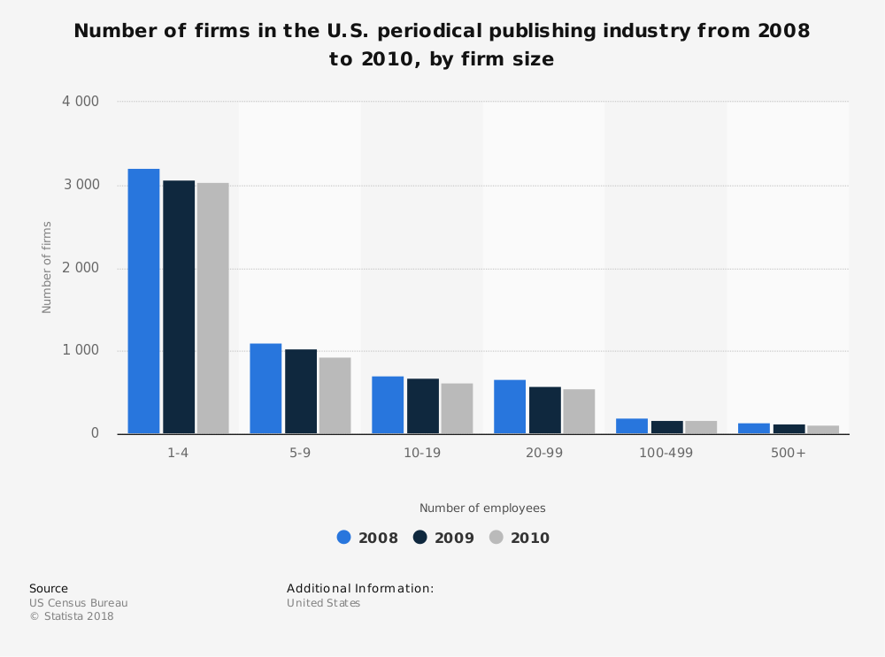 Statistic: Number of firms in the U.S. periodical publishing industry from 2008 to 2010, by firm size   Statista