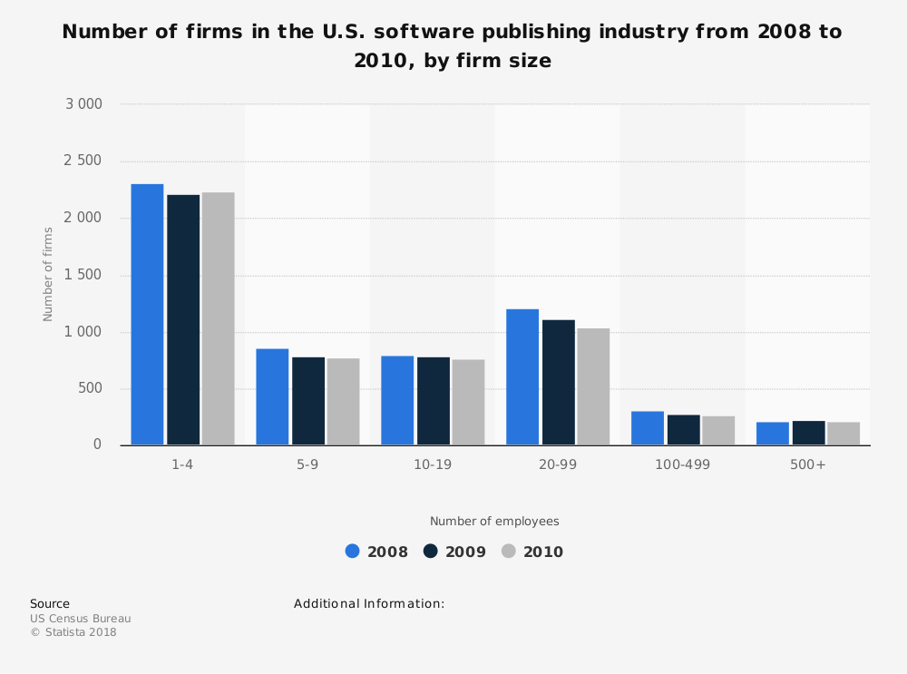 Statistic: Number of firms in the U.S. software publishing industry from 2008 to 2010, by firm size | Statista
