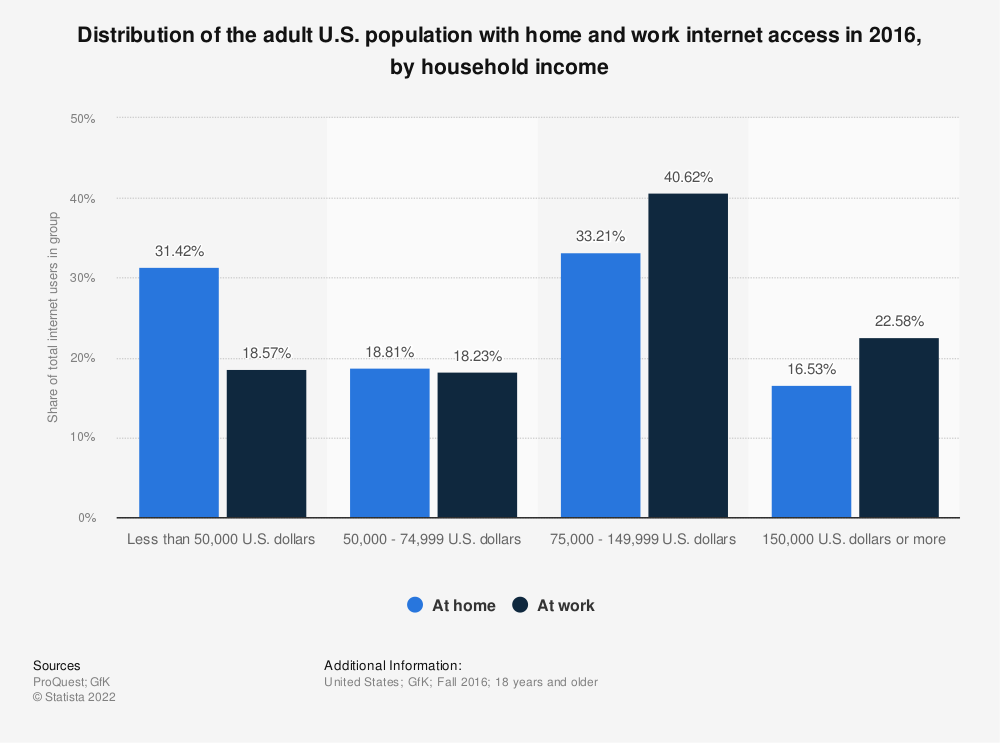 Statistic: Distribution of the adult U.S. population with home and work internet access in 2016, by household income | Statista