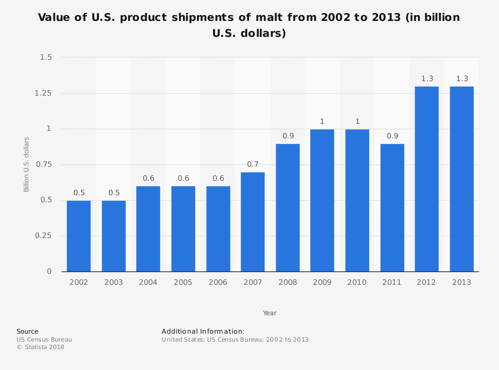 Statistic: Value of U.S. product shipments of malt from 2002 to 2013 (in billion U.S. dollars) | Statista