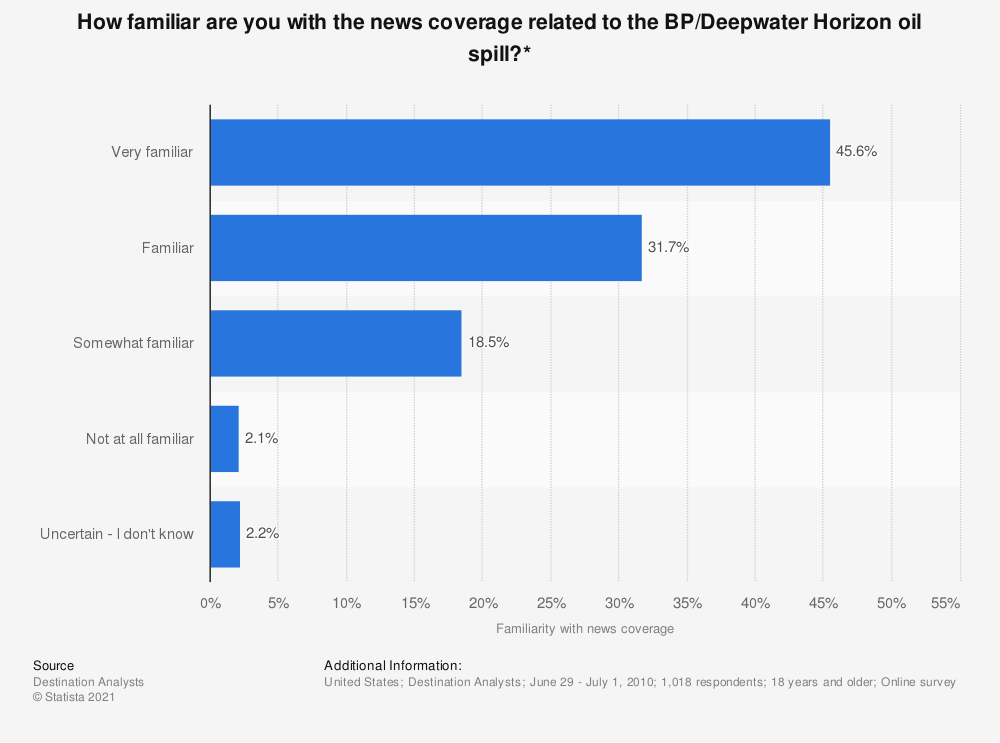 Statistic: How familiar are you with the news coverage related to the BP/Deepwater Horizon oil spill?* | Statista