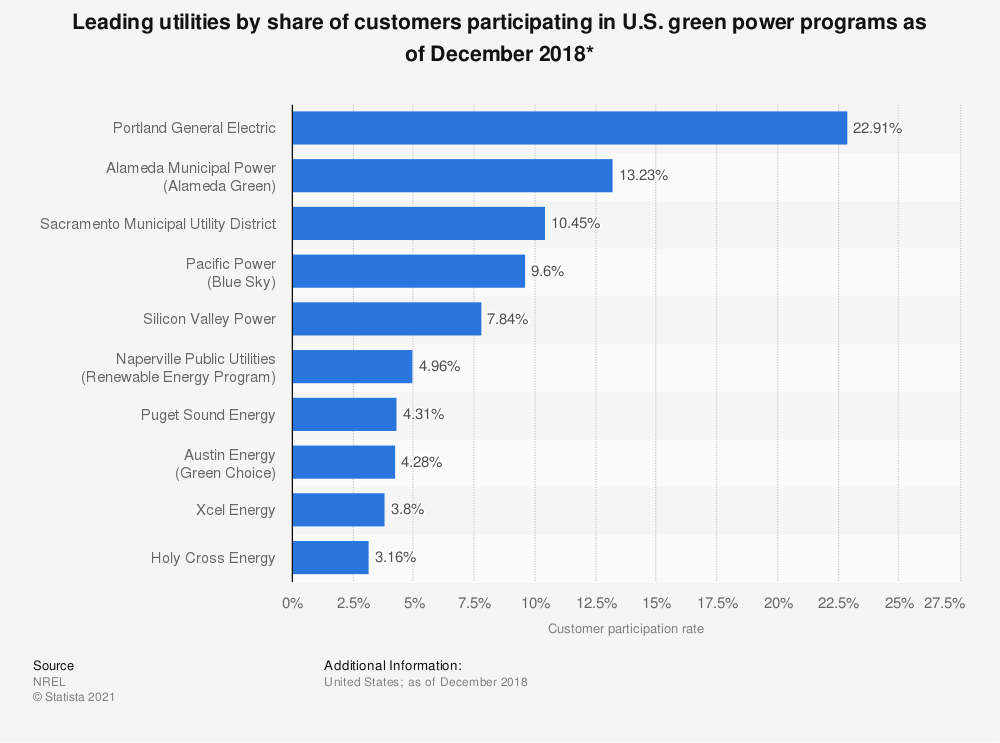 Statistic: Leading utilities by share of customers participating in U.S. green power programs as of December 2016* | Statista