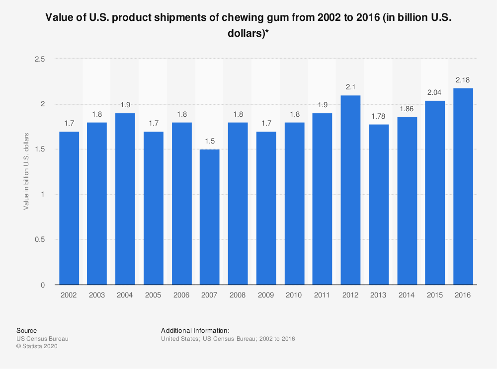 Statistic: Value of U.S. product shipments of chewing gum from 2002 to 2016 (in billion U.S. dollars)* | Statista