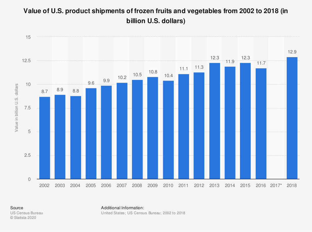 Statistic: Value of U.S. product shipments of frozen fruits and vegetables from 2002 to 2016 (in billion U.S. dollars) | Statista
