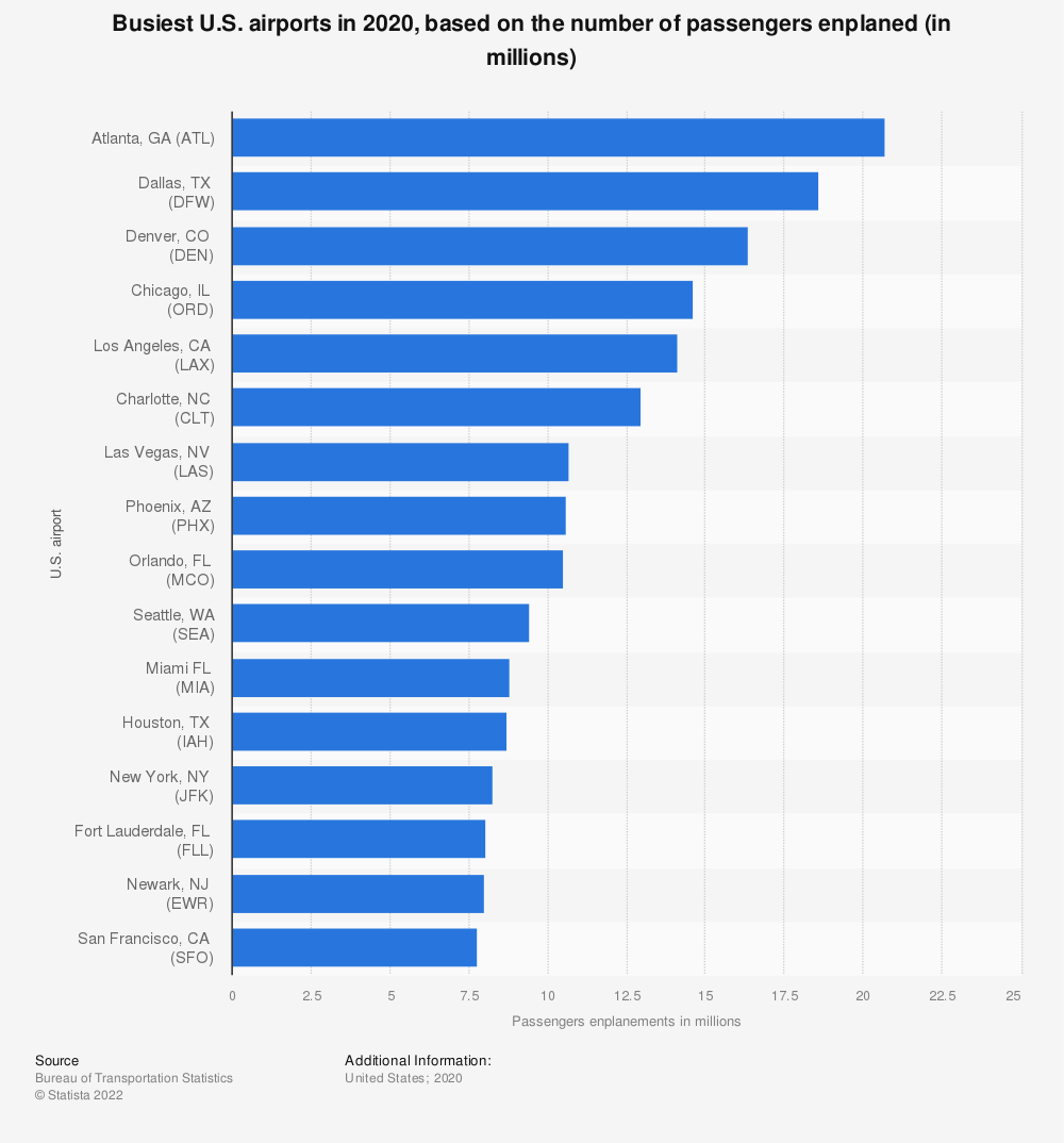 Statistic: Busiest U.S. airports in 2018, based on the number of passengers enplaned (in millions) | Statista
