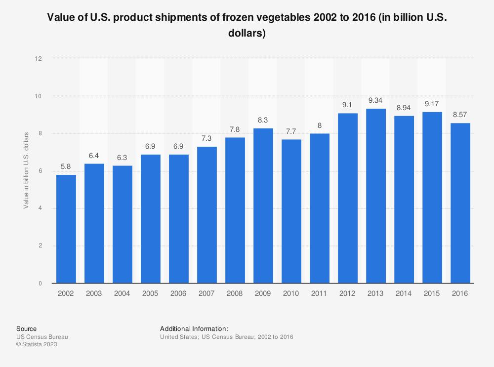 Statistic: Value of U.S. product shipments of frozen vegetables 2002 to 2016 (in billion U.S. dollars) | Statista