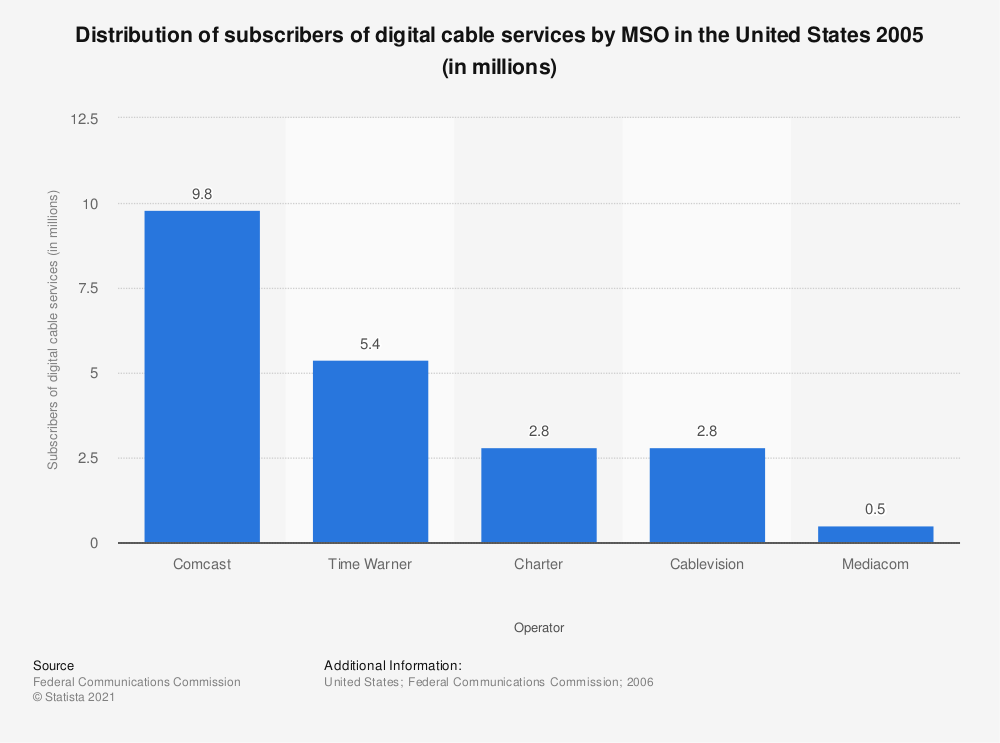 Statistic: Distribution of subscribers of digital cable services by MSO in the United States 2005 (in millions) | Statista