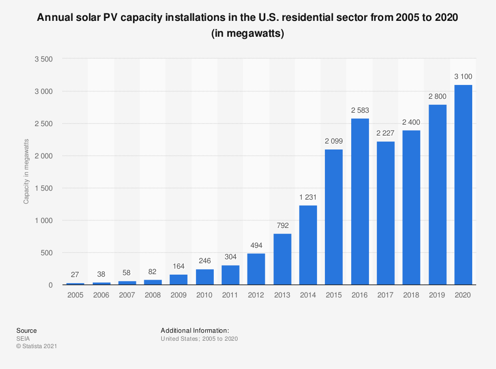 Statistic: Annual solar PV capacity installations in the U.S. residential sector from 2005 to 2019 (in megawatts) | Statista
