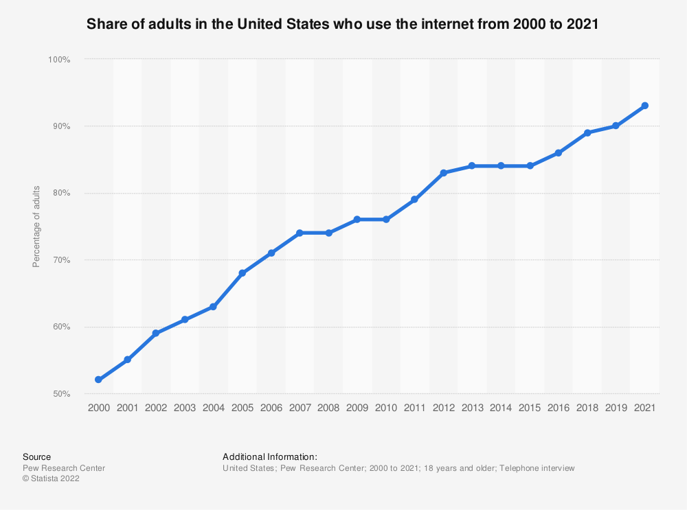 Statistic: Share of adults in the United States who use the internet from 2000 to 2018 | Statista