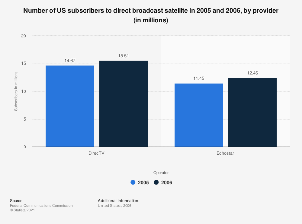 Statistic: Number of US subscribers to direct broadcast satellite in 2005 and 2006, by provider (in millions) | Statista