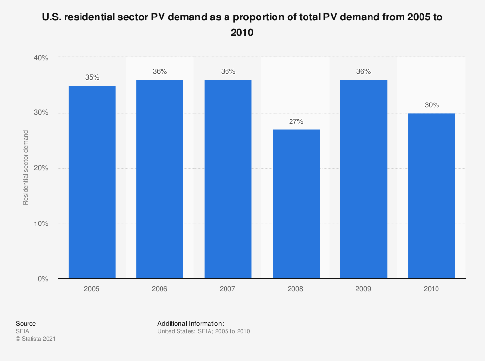 Statistic: U.S. residential sector PV demand as a proportion of total PV demand from 2005 to 2010 | Statista