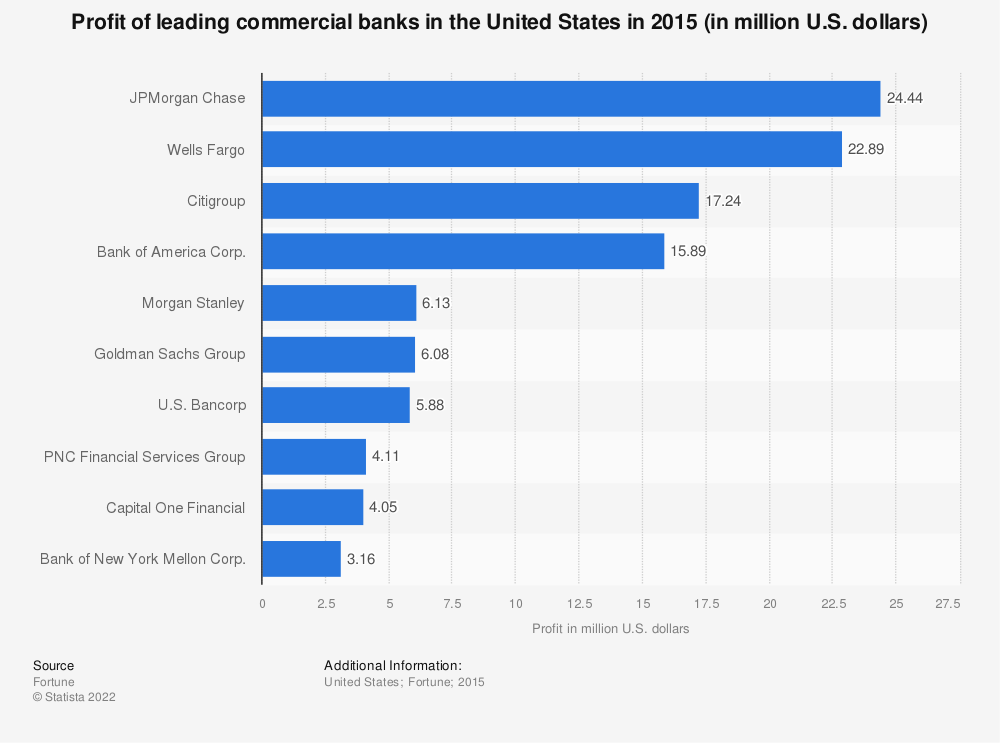 Statistic: Profit of leading commercial banks in the United States in 2015 (in million U.S. dollars) | Statista