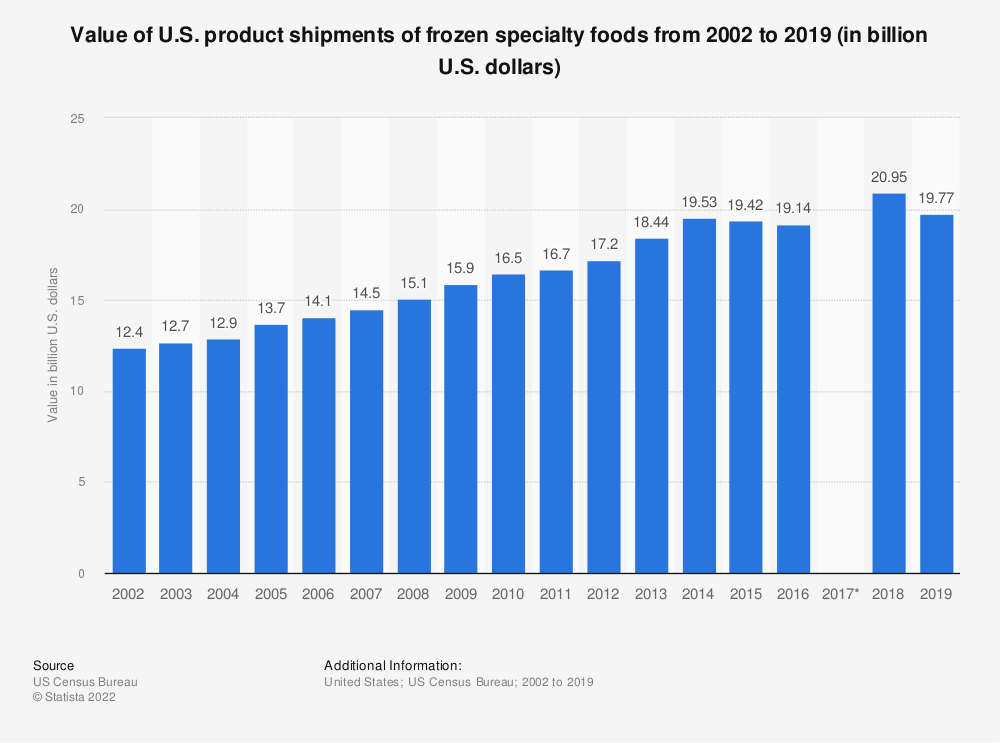 Statistic: Value of U.S. product shipments of frozen specialty foods from 2002 to 2016 (in billion U.S. dollars) | Statista