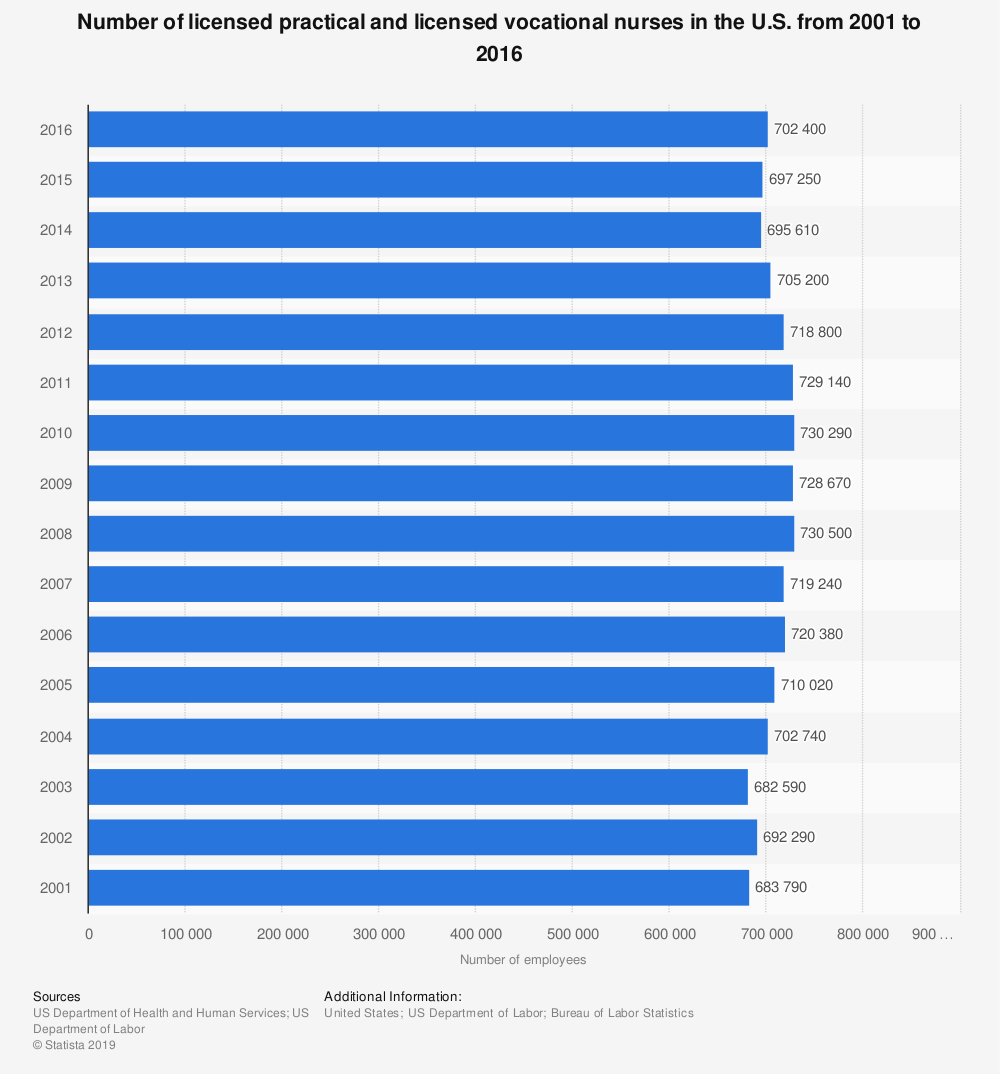 Statistic: Number of licensed practical and licensed vocational nurses in the U.S. from 2001 to 2016 | Statista