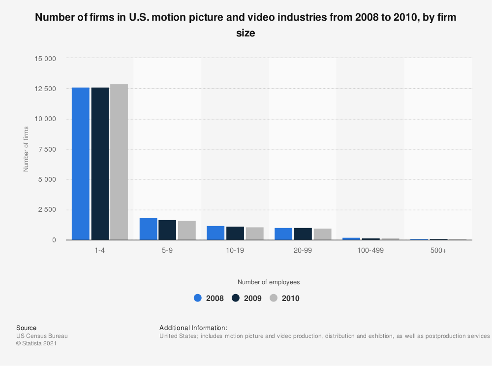 Statistic: Number of firms in U.S. motion picture and video industries from 2008 to 2010, by firm size | Statista