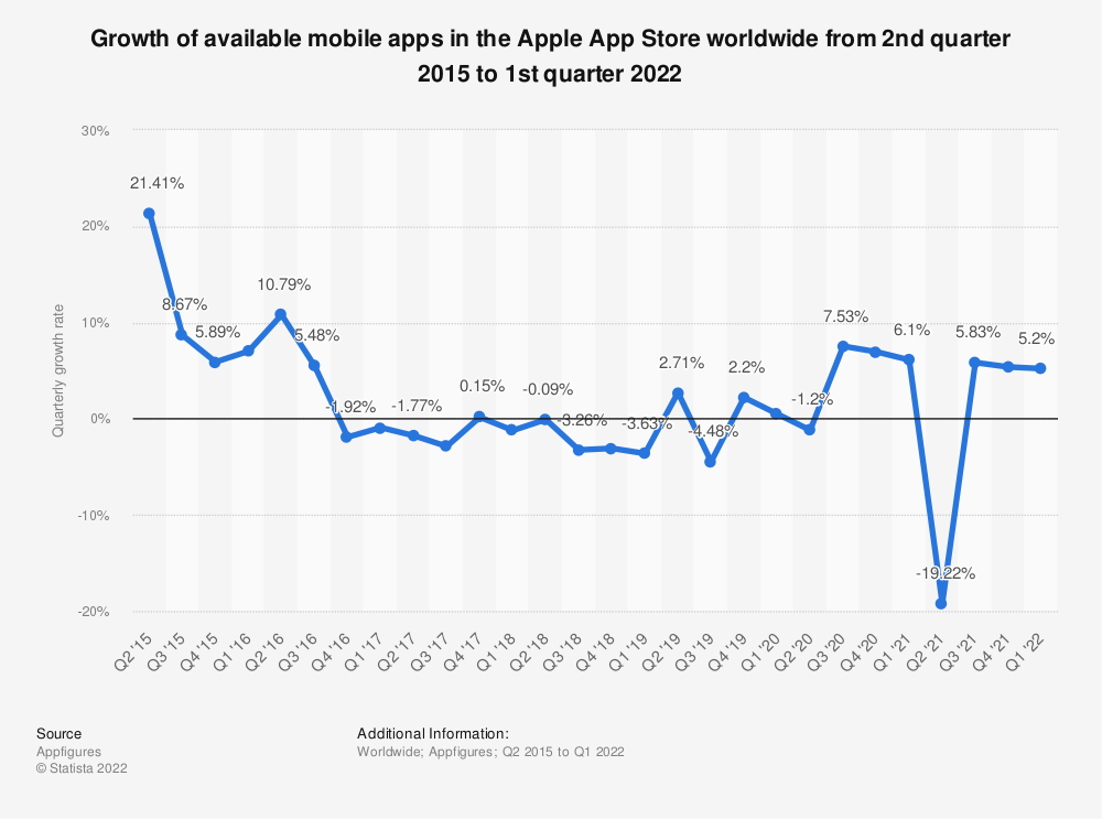 Statistic: Growth of available mobile apps in the Apple App Store worldwide from 2nd quarter 2015 to 4th quarter 2019 | Statista