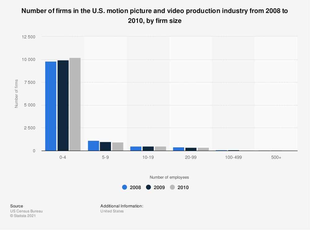 Statistic: Number of firms in the U.S. motion picture and video production industry from 2008 to 2010, by firm size | Statista