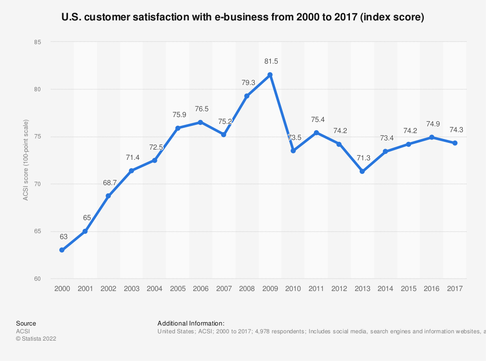 Statistic: U.S. customer satisfaction with e-business from 2000 to 2017 (index score) | Statista