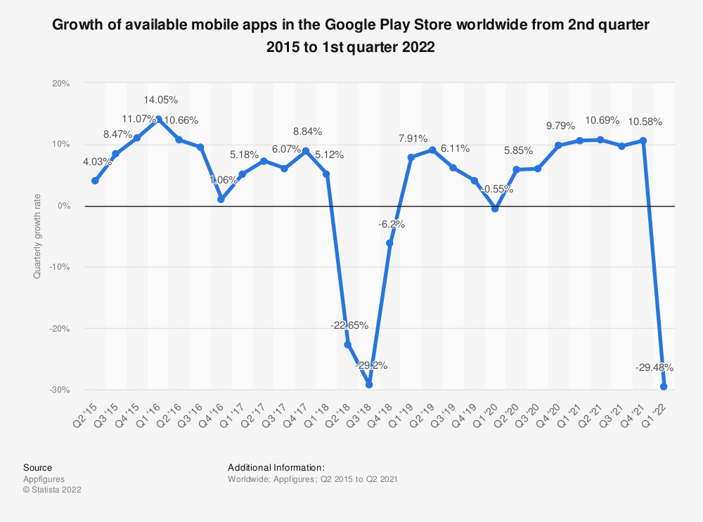 Statistic: Growth of available mobile apps at Google Play worldwide from 2nd quarter 2015 to 4th quarter 2019 | Statista