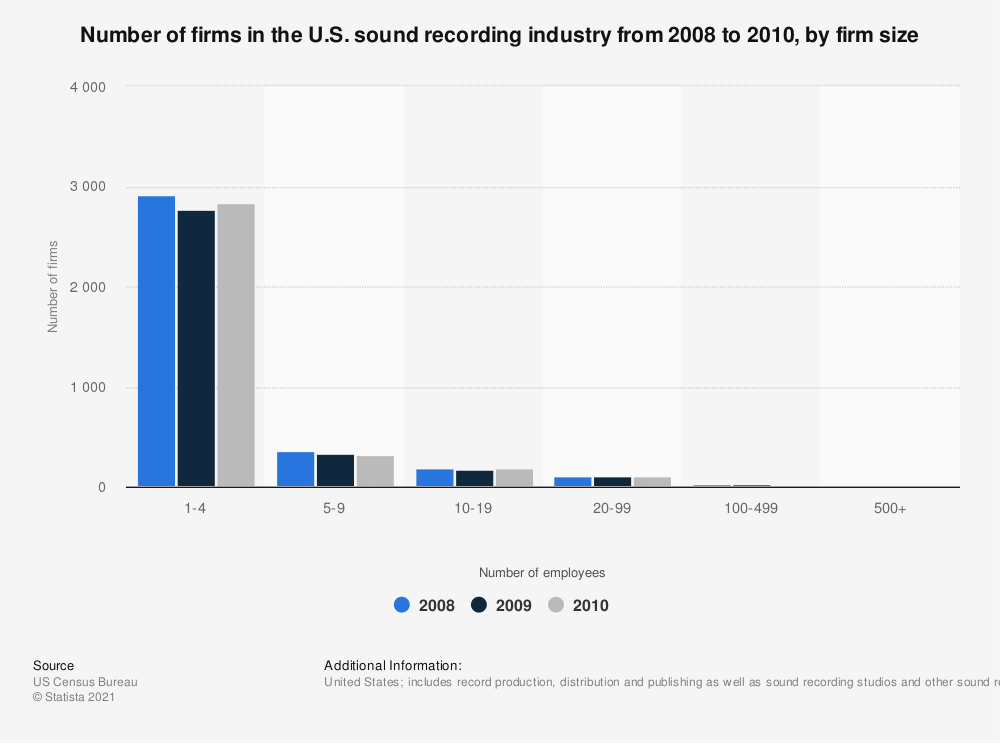 Statistic: Number of firms in the U.S. sound recording industry from 2008 to 2010, by firm size | Statista