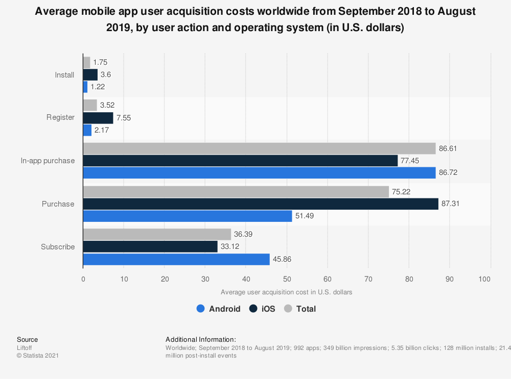Statistic: Average mobile app user acquisition costs worldwide from September 2018 to August 2019, by user action and operating system (in U.S. dollars) | Statista