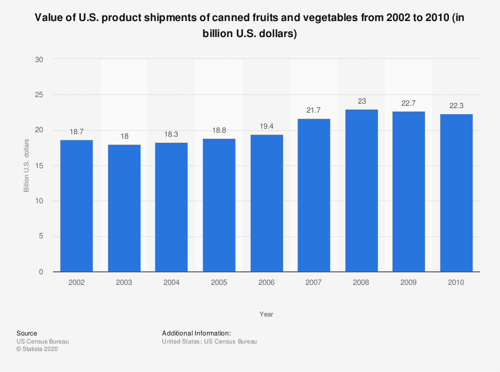 Statistic: Value of U.S. product shipments of canned fruits and vegetables from 2002 to 2010 (in billion U.S. dollars) | Statista