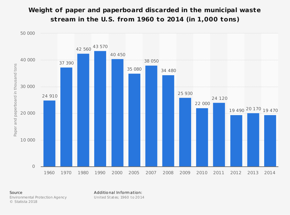 Statistic: Weight of paper and paperboard discarded in the municipal waste stream in the U.S. from 1960 to 2014 (in 1,000 tons) | Statista