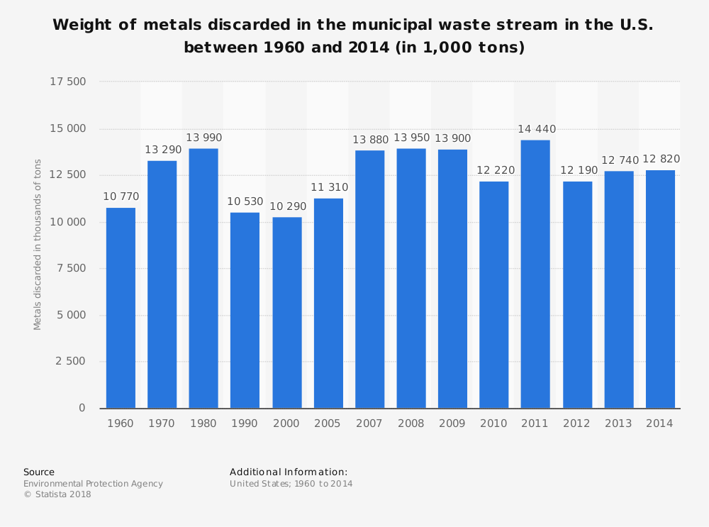 Statistic: Weight of metals discarded in the municipal waste stream in the U.S. between 1960 and 2014 (in 1,000 tons) | Statista