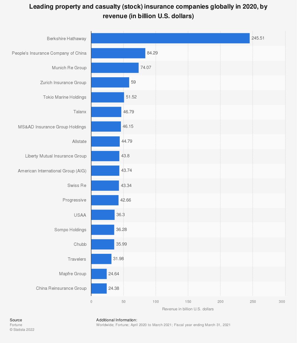 Statistic: Leading property and casualty (stock) insurance companies globally in 2018, by revenue (in billion U.S. dollars) | Statista